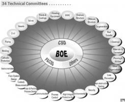 拿沙特阿美电力项目需要什么资格?