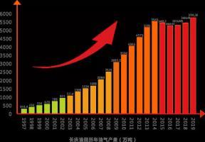 破5700万吨!我国最大油气田年产量再创历史新高!