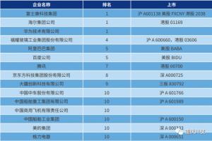 川仪入围中国智能制造[TOP100]