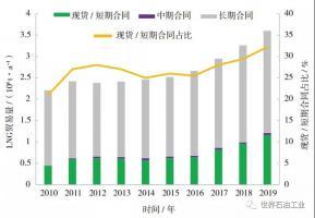 2019全球LNG贸易特点及2020展望