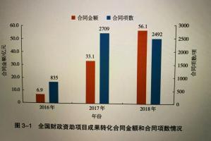 中国科技成果转化2019年度报告出炉!