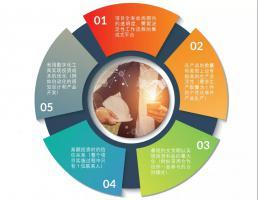 打造EPC企业的数字化竞争力!这五大要求你是否符合?