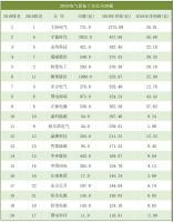 排行榜 | 2020中国电气设备上市公司20强