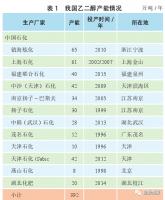 中国煤制乙二醇竞争力分析