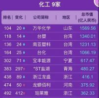 2020年上半年中国上市化企市值500强榜单来了!