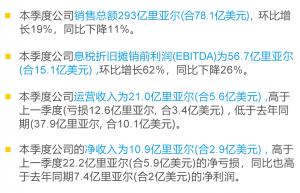 SABIC第三季度销售环比增长,扭亏为盈