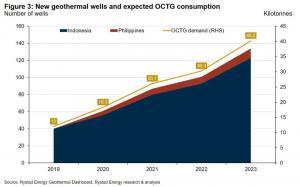 亚洲地热能前景为OCTG供应商带来新机会
