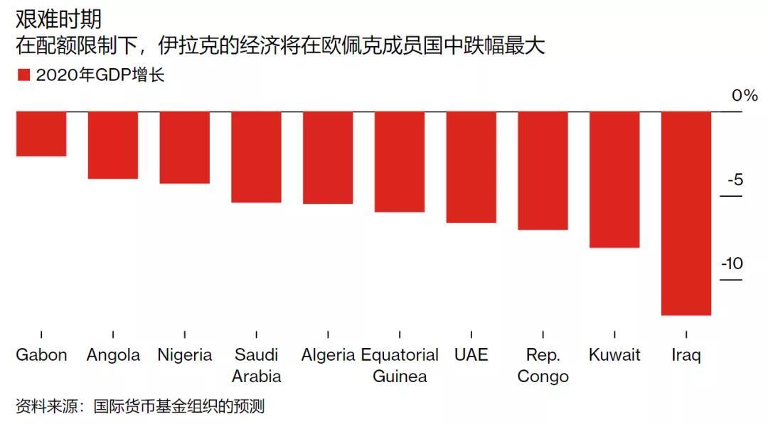 """石油换""""贷款"""",伊拉克将与中国振华石油签约"""