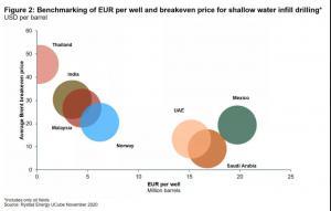 自升式钻井平台市场仍保持相当的活力