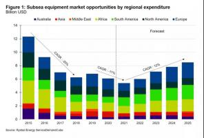 全球海底设备市场有望从2022年开始复苏