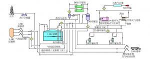 大型LNG接收站项目中不锈钢管道的控制要点