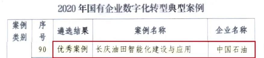 优秀!长庆油田智能化建设与应用成果入选国企数字化转型典型案例!