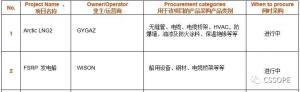 上海惠生海洋工程有限公司采购负责人确认出席CSSOPE 2021,并采购无缝管、电缆、电缆桥架、HVAC、防爆墙、油漆及防火涂料